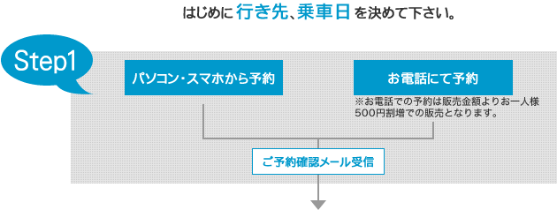 step1予約