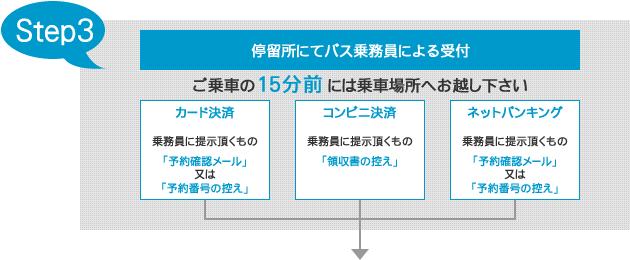 step3受付