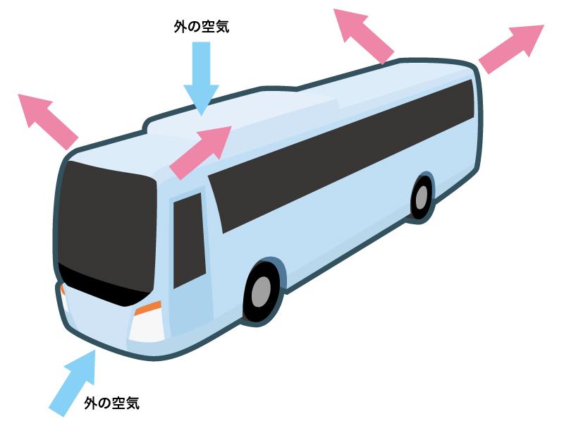 大型観光バスの外気導入モードのイメージ